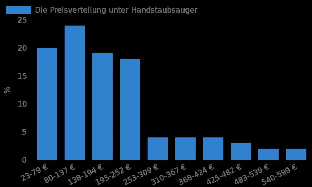 Die Preisverteilung unter Handstaubsauger