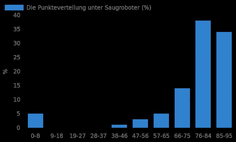 Die Punkteverteilung unter Saugroboter
