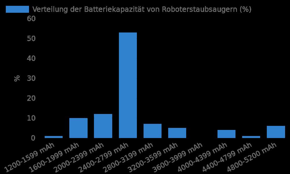 Verteilung der Batteriekapazität von Roboterstaubsaugern
