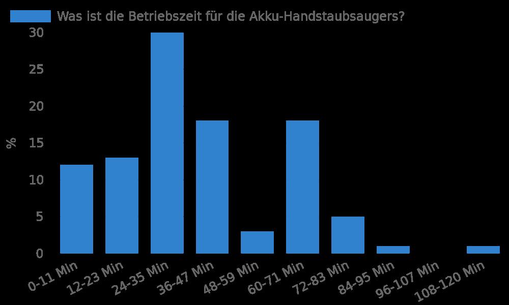 Was ist die Betriebszeit für die Akku-Handstaubsaugers?