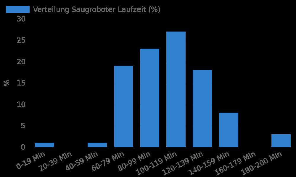 Verteilung Saugroboter Laufzeit