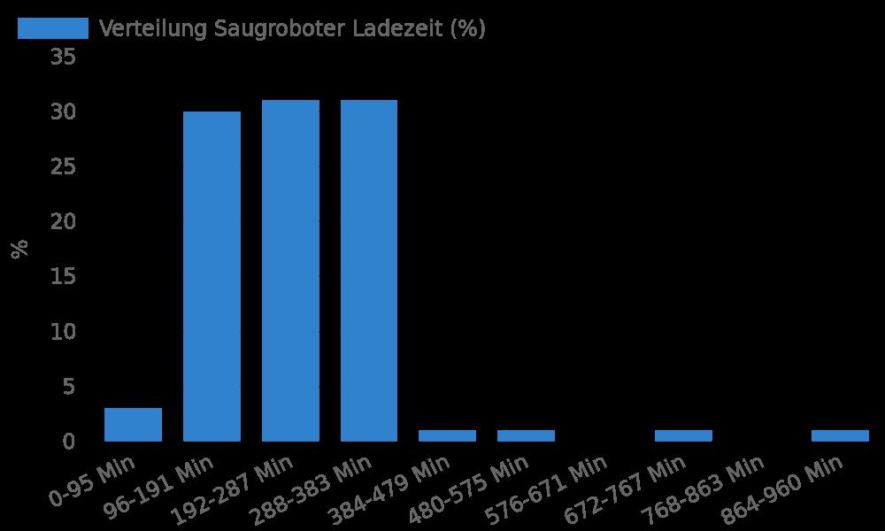 Verteilung Saugroboter Ladezeit
