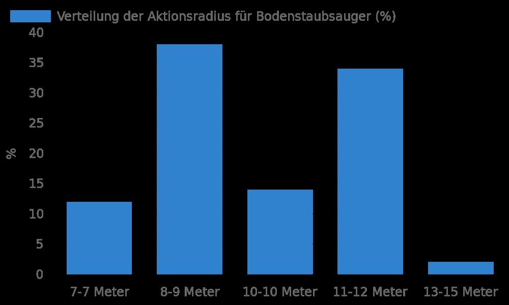 Verteilung der Aktionsradius für Bodenstaubsauger