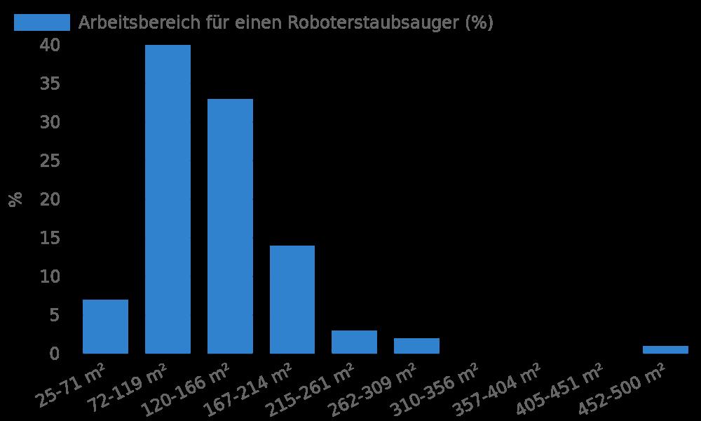 Verteilung Arbeitsbereich für einen Roboterstaubsauger (%)